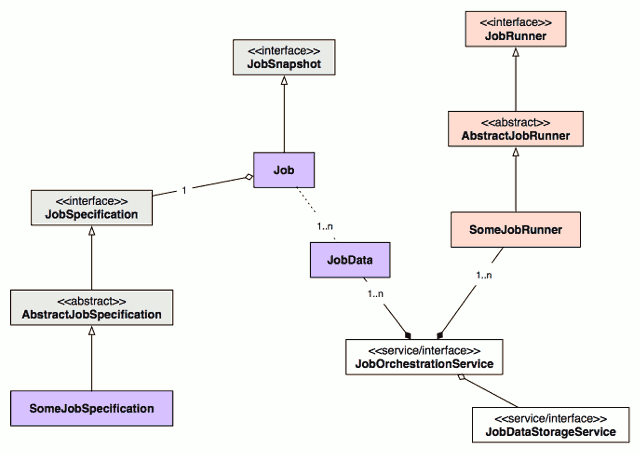 Chapter 3 web application server architecture class diagram related to the jobs infrastructure ccuart Choice Image